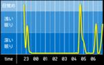 sleep_graph_20160331.png