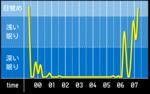 sleep_graph_20160404.png