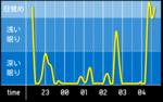 sleep_graph_20160405.png
