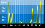 sleep_graph_20160410.png