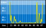 sleep_graph_20160411.png