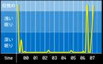 sleep_graph_20160412.png