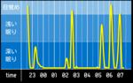 sleep_graph_20160413.png