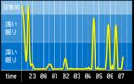 sleep_graph_20160418.png