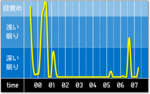 sleep_graph_20160420.png