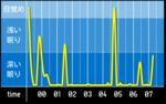 sleep_graph_20160421.png