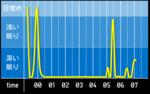 sleep_graph_20160425.png