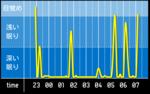 sleep_graph_20160427.png