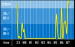 sleep_graph_20160510.png