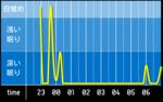 sleep_graph_20160511.png