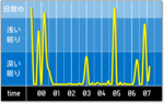 sleep_graph_20160515.png