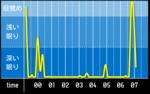 sleep_graph_20160516.png