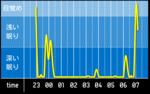 sleep_graph_20160517.png