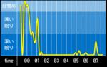 sleep_graph_20160518.png