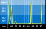 sleep_graph_20160522.png