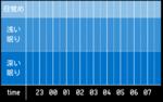 sleep_graph_20160524.png