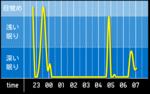 sleep_graph_20160525.png