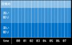 sleep_graph_20160601.png