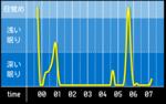 sleep_graph_20160710.png