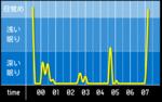 sleep_graph_20160711.png